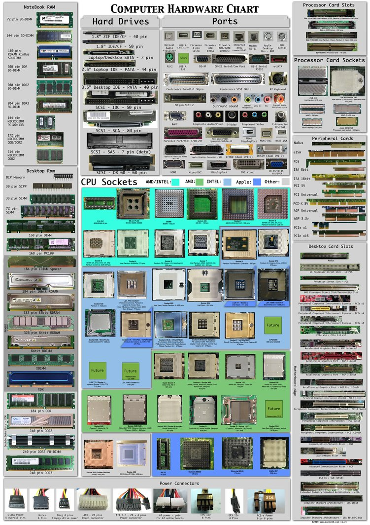 Computer_Interface_Chart